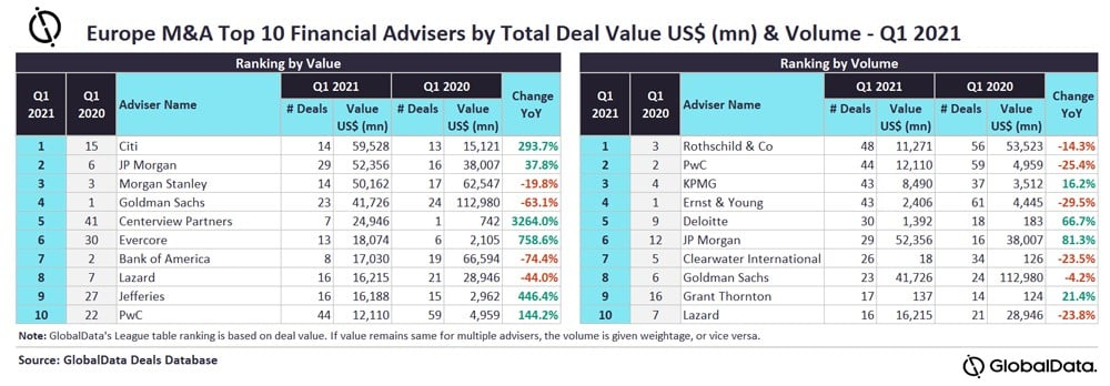 Global M&A Review Q1 2021