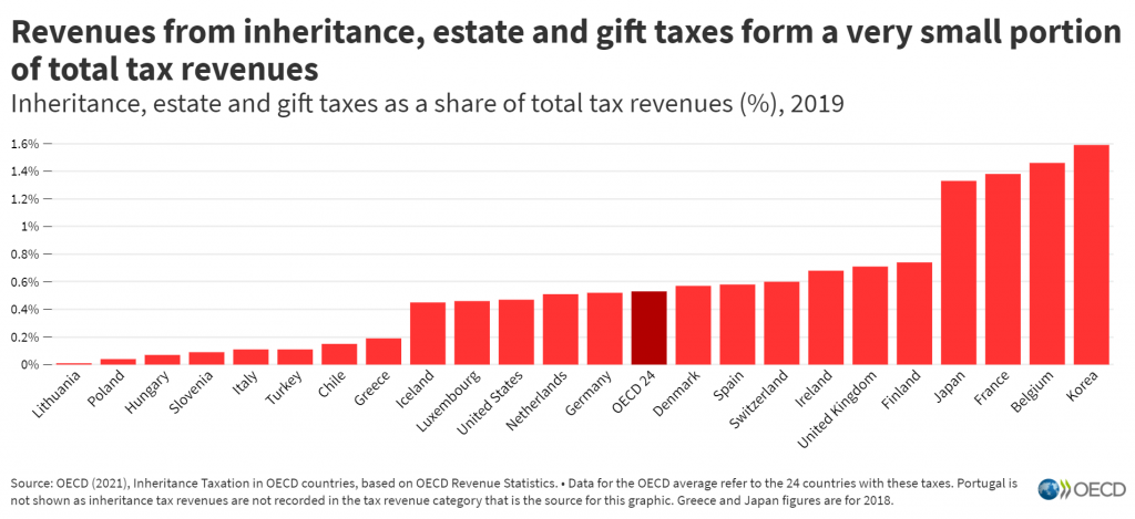 Inheritance and gift taxes play a key role in tackling inequality